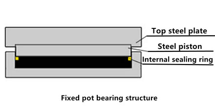 A picture is showing the structure of the fixed pot bearing.