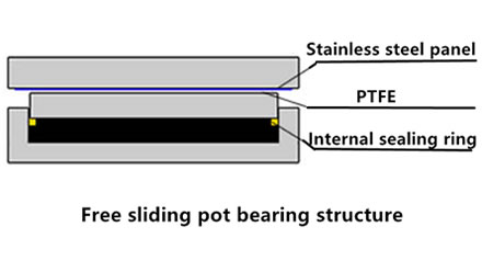 A picture is showing the structure of the free sliding pot bearing.